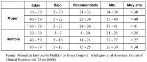 tabla porcentaje de grasa corporal ideal